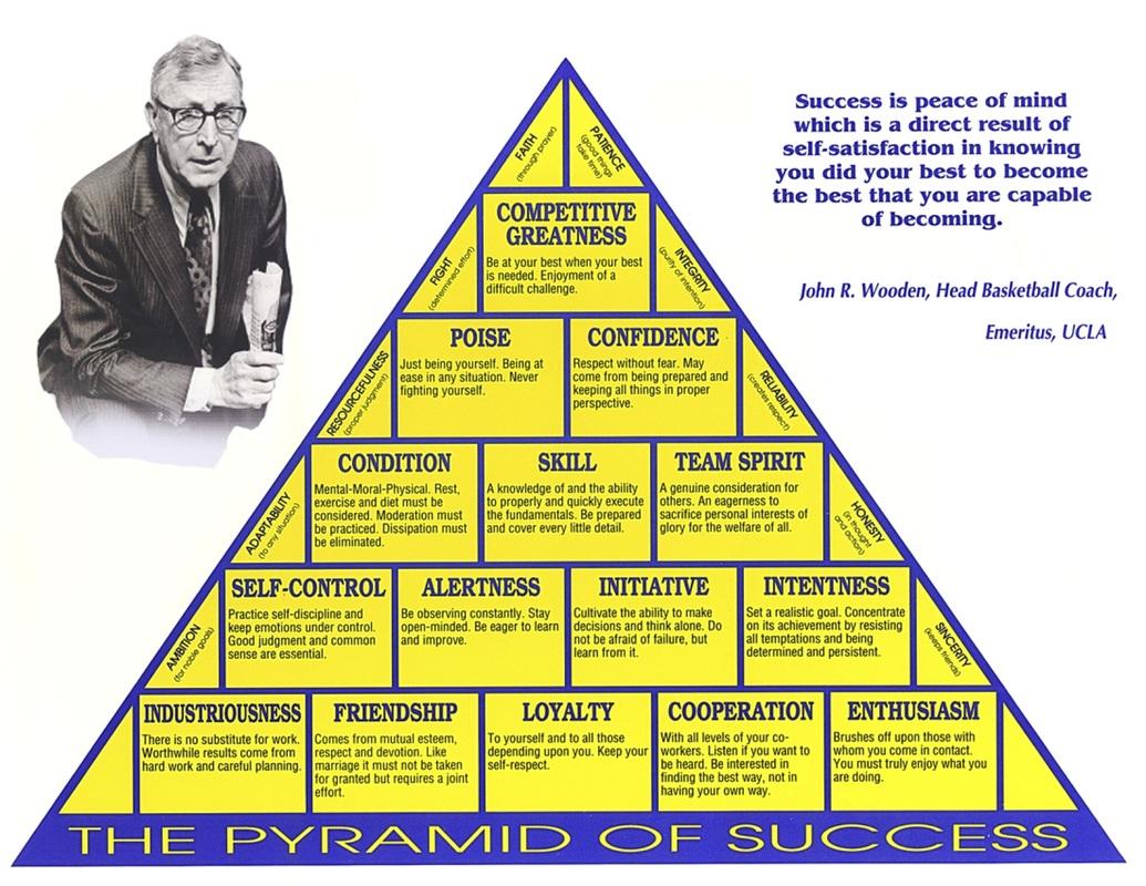 external image pyramid-of-success.jpg